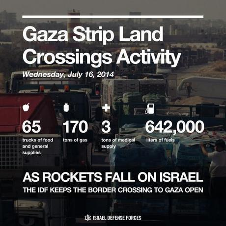 gaza land crossings activity