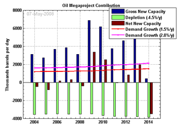 Production capacity from the oil megaproject d...