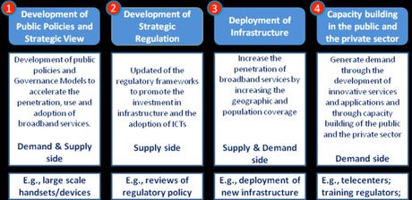 Approaches to improve broadband penetration, IDB Report No. IDB-TN-471