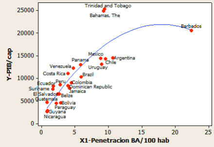 Correlation between increase in penetration and GDP/capita, IDB Report No. IDB-TN-471