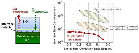 (Left) Schematic of oxidation of SiC/SiO2 interface. The desorption of byproduct carbon as carbon monoxide is an effective way to reduce interface defect formation. (Right) Interface state density of 4H-SiC/SiO2 observed in this study, compared with previously reported typical values (hatched areas). The horizontal axis shows the energy levels of defect states referred to the conduction band edge of SiC. (Credit: Koji Kita)