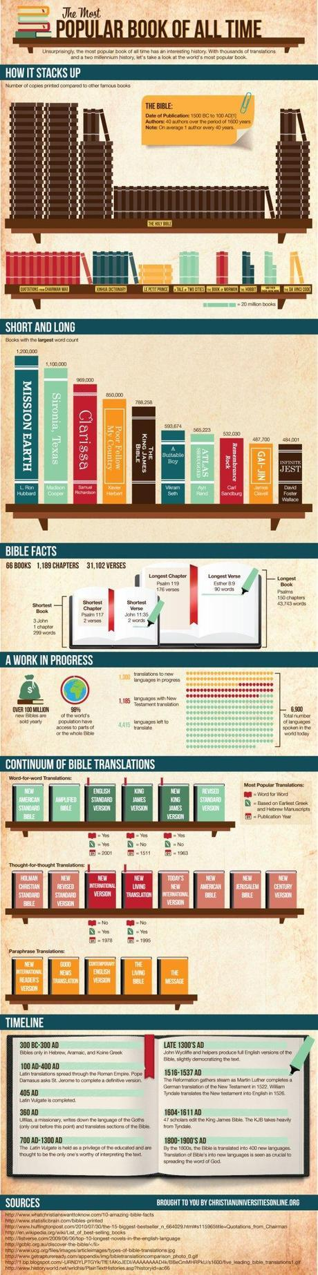 bible infographic