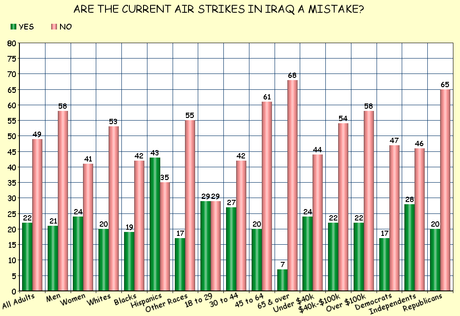 The American Public Thinks The Iraq War Was A Mistake - But Still Supports Current Bombing Campaign There
