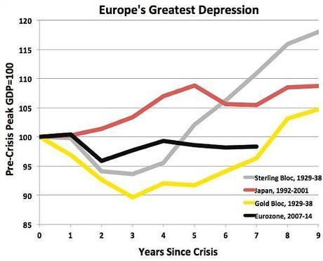 Europe vs Great Depression