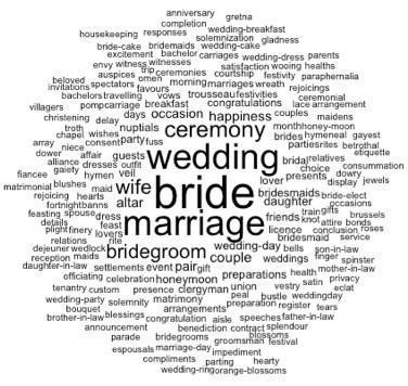 MARRIAGE cloud