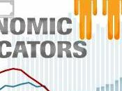 Economy's Quarter Performance Overrated?