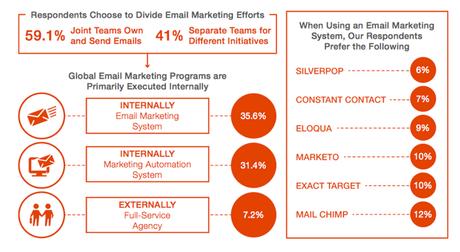 dividing email makreting efforts