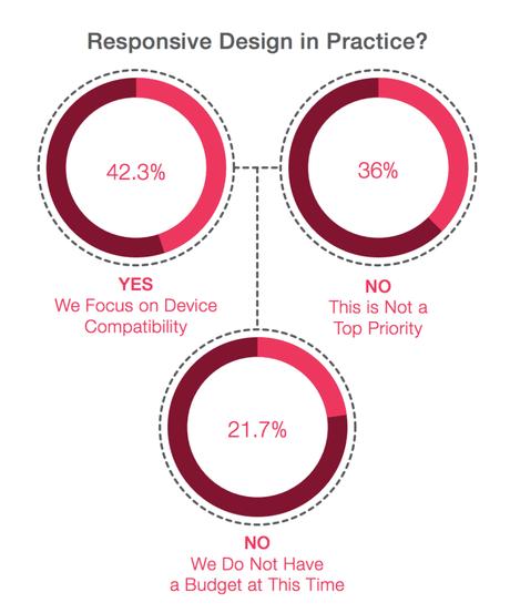 respondents design practice